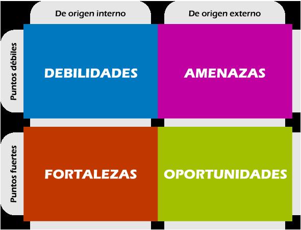 Qué es un análisis DAFO y como utilizarlo para tu negocio
